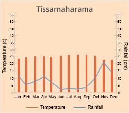 Tissamaharama